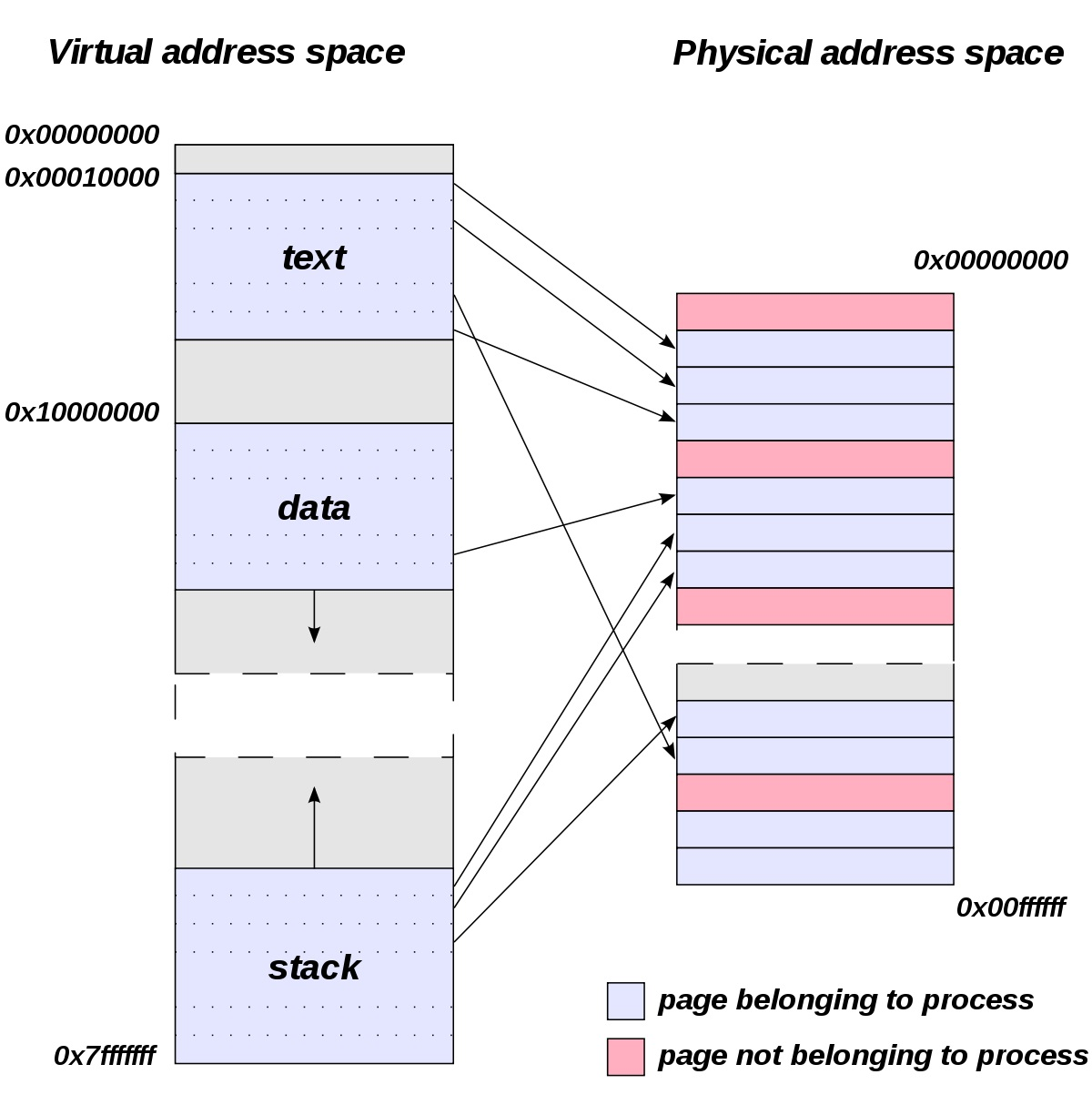 Meftah-Virtual_address_space_and_physical_address_space_relationship.jpg